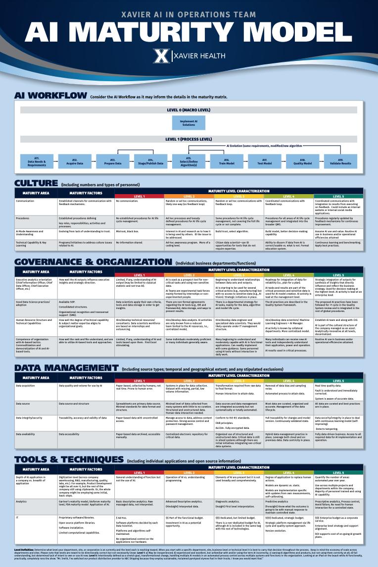 AI Maturity Model Poster